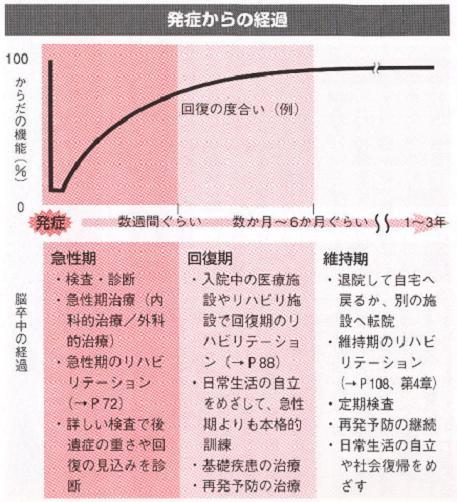 闘病記・中間報告(5)回復期リ...