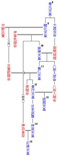 200pxemperor_family_tree815