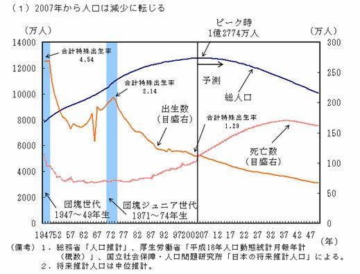 戦後日本における人口転換: 夢幻...