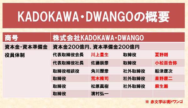 Kadokawadwango