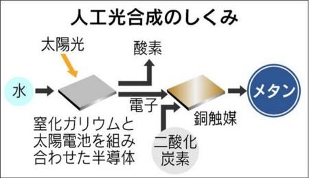 人工光合成実用化の可能性/技術...